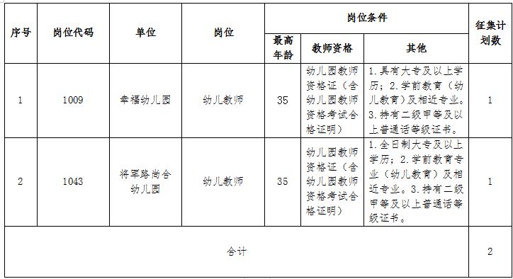 2021年武汉市东西湖区公开招聘公办幼儿园工作人员相关岗位调剂的通知